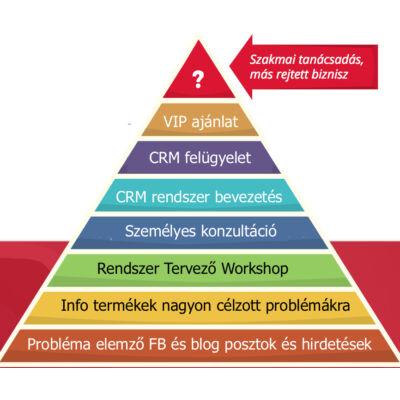 Termék Piramis fejlesztése